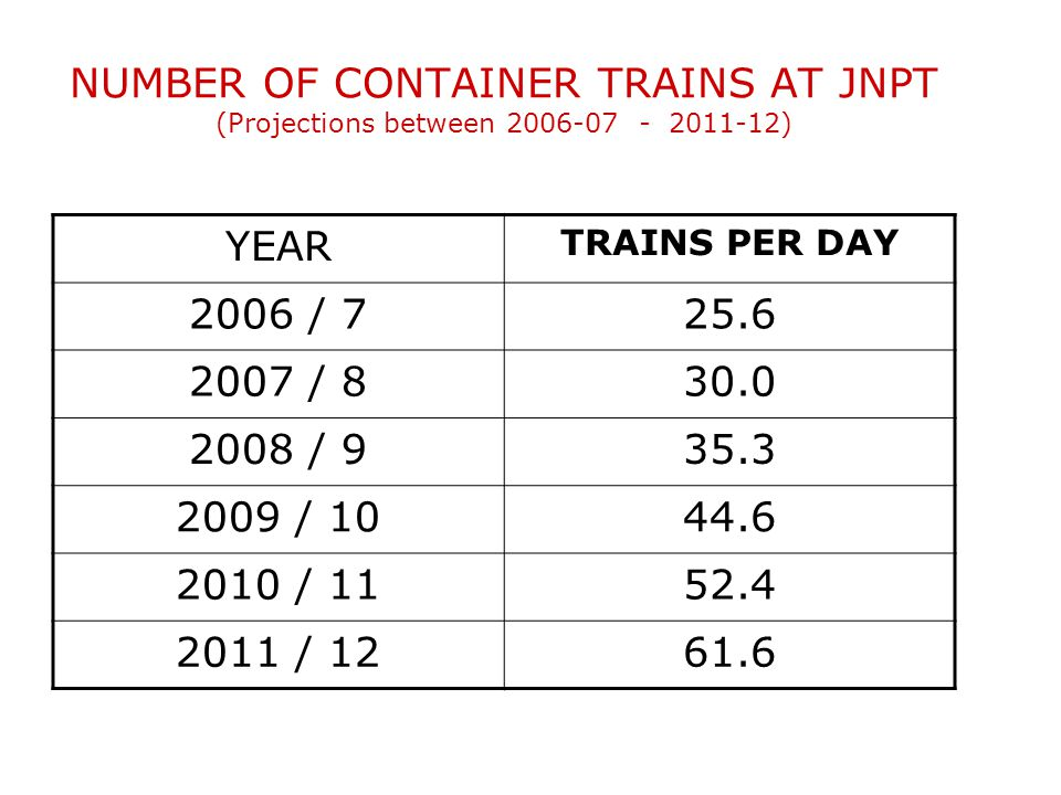 NUMBER OF CONTAINER TRAINS AT JNPT (Projections between 2006-07 - 2011-12)