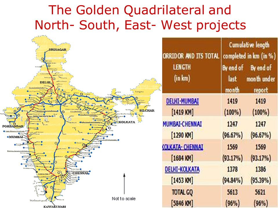 The Golden Quadrilateral and North- South, East- West projects