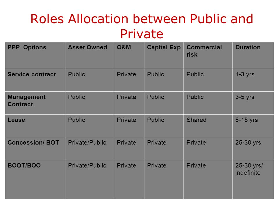 Roles Allocation between Public and Private