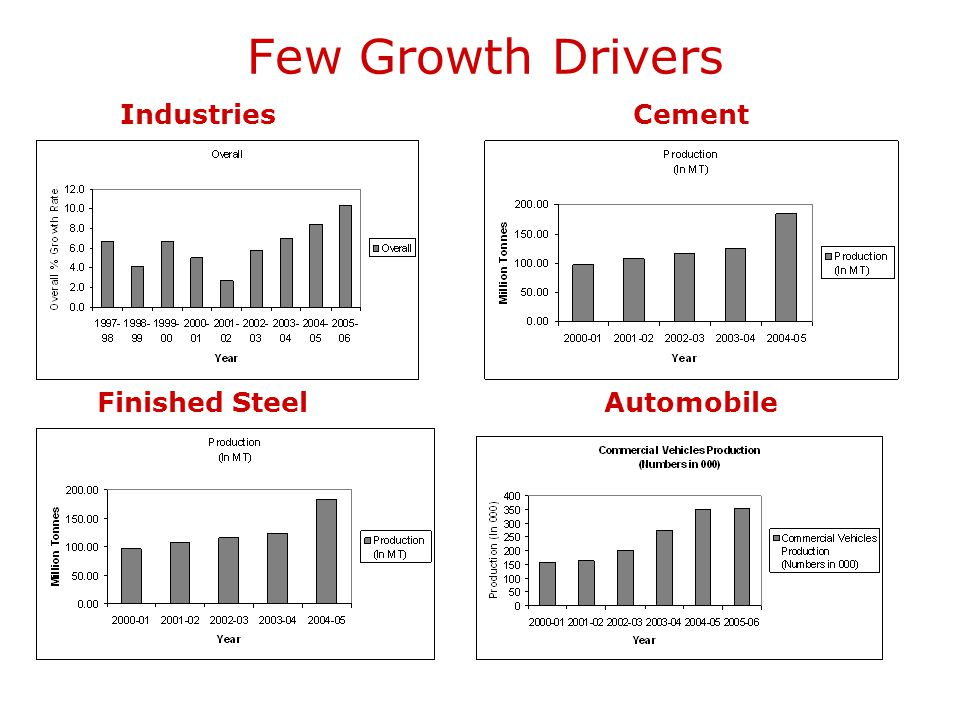 Few Growth Drivers Industries Cement.