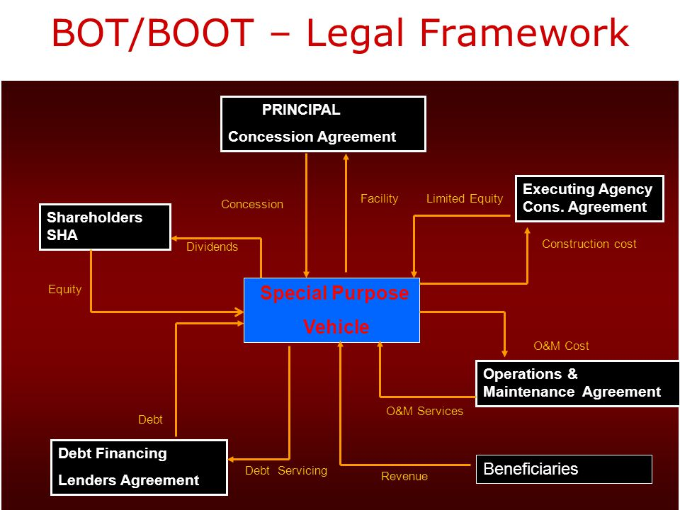 BOT/BOOT – Legal Framework