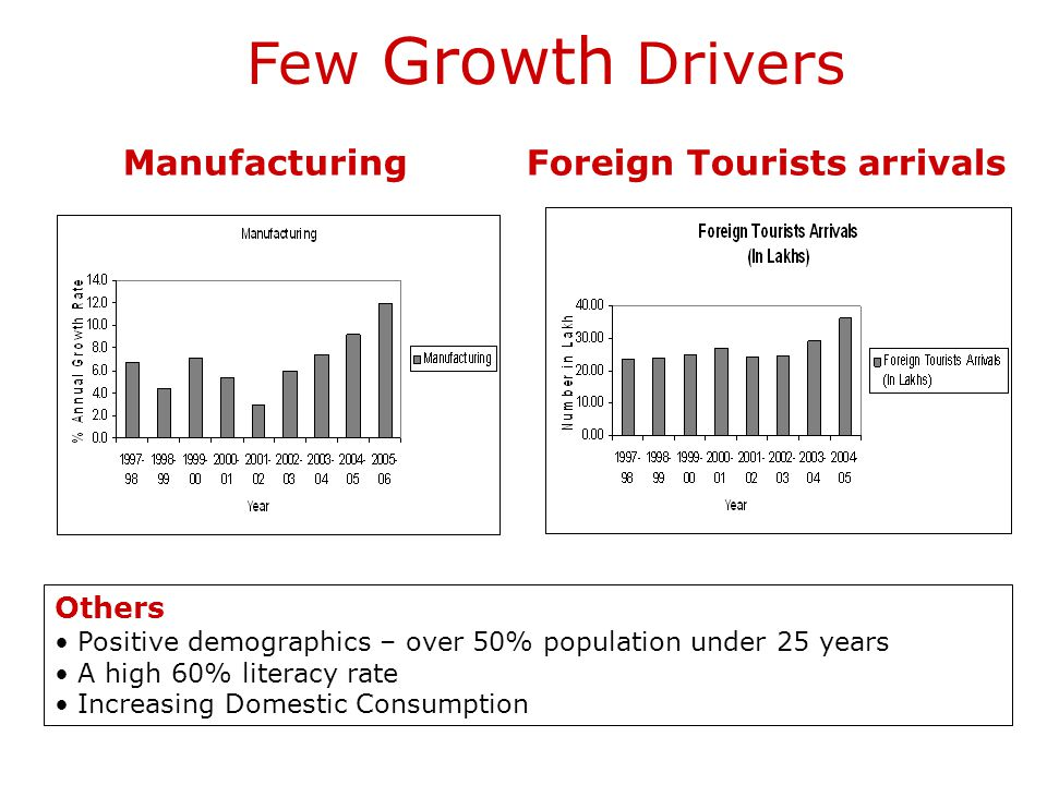 Manufacturing Foreign Tourists arrivals
