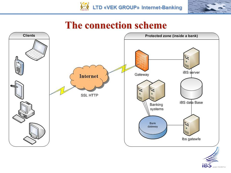 The connection scheme LTD «VEK GROUP» Internet-Banking