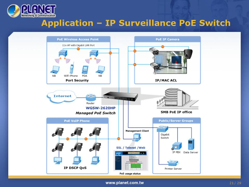 Application – IP Surveillance PoE Switch