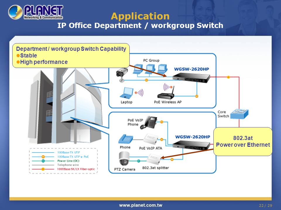 Application IP Office Department / workgroup Switch