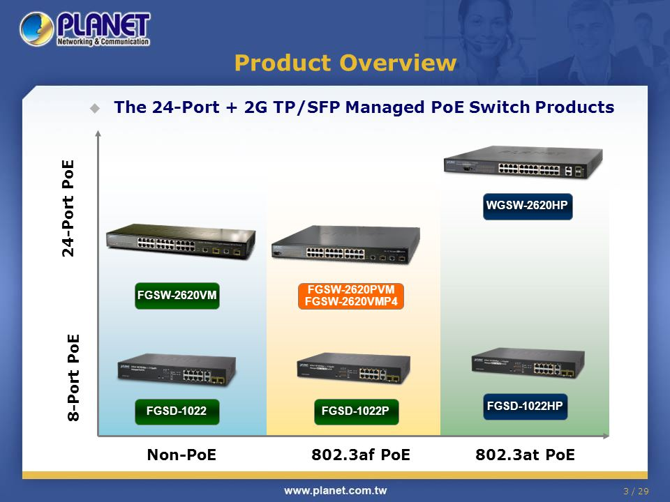 Product Overview The 24-Port + 2G TP/SFP Managed PoE Switch Products