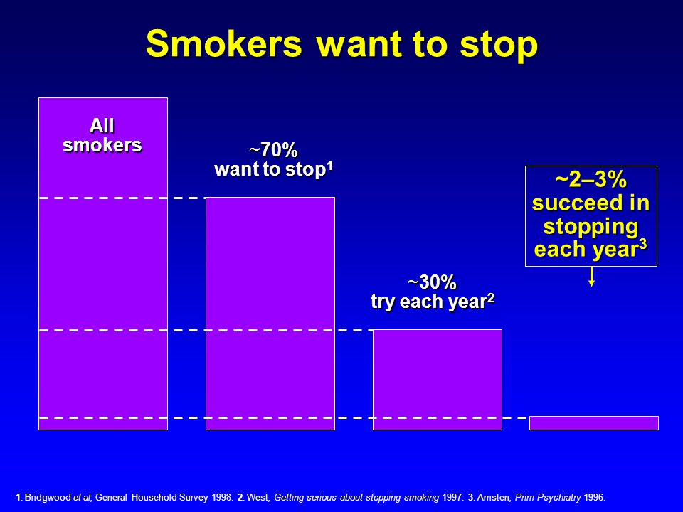 Smokers want to stop ~2–3% succeed in stopping each year3 All smokers