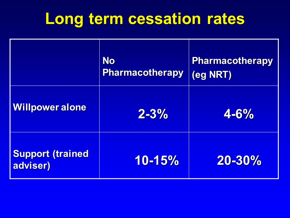 Long term cessation rates