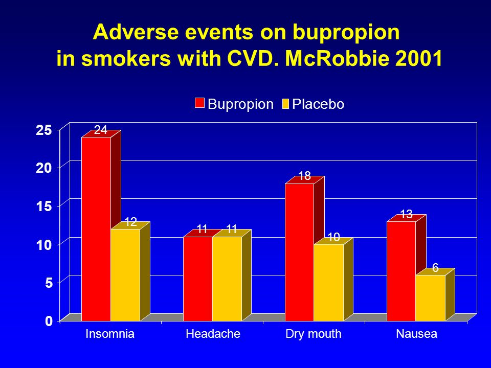 Adverse events on bupropion in smokers with CVD. McRobbie 2001