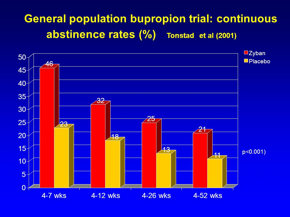 General population bupropion trial: continuous abstinence rates (%)