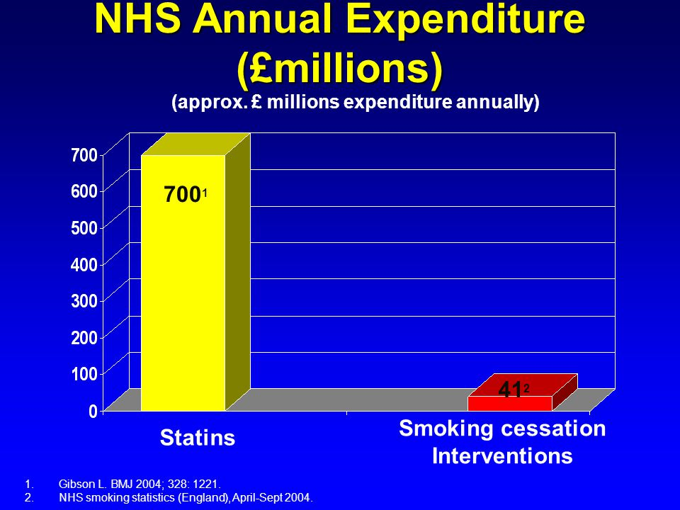 NHS Annual Expenditure (£millions)