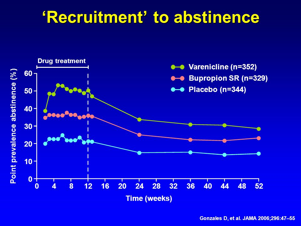 'Recruitment' to abstinence