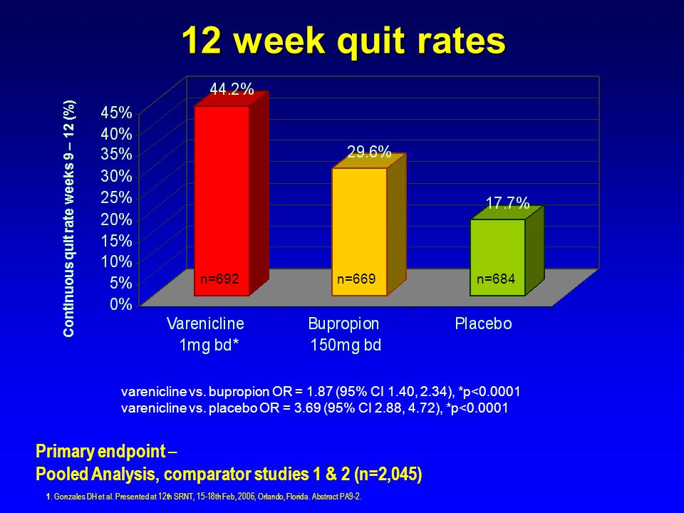 Continuous quit rate weeks 9 – 12 (%)