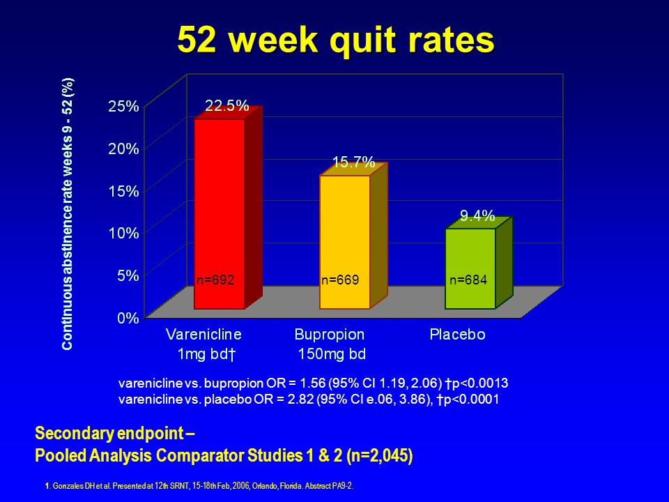 Continuous abstinence rate weeks 9 - 52 (%)