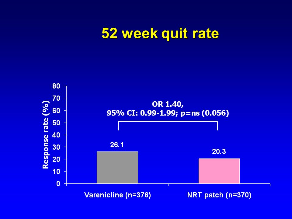 52 week quit rate OR 1.40, 95% CI: 0.99-1.99; p=ns (0.056)