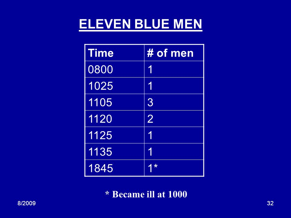 ELEVEN BLUE MEN Time # of men 0800 1 1025 1105 3 1120 2 1125 1135 1845