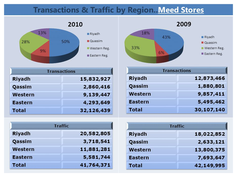 Transactions & Traffic by Region..Meed Stores
