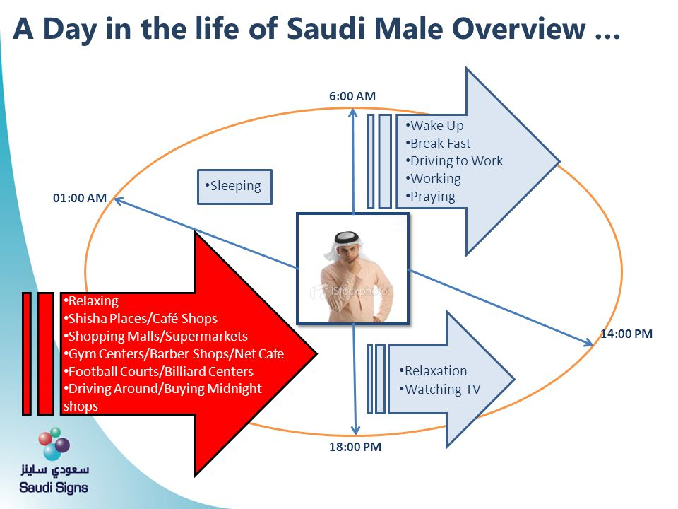 A Day in the life of Saudi Male Overview …