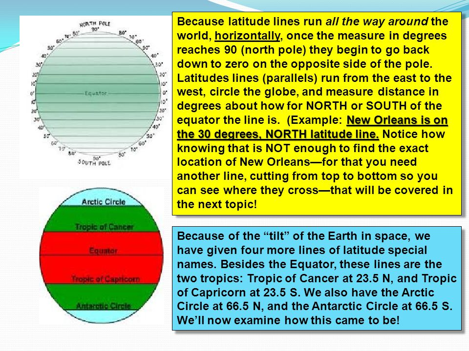 Because latitude lines run all the way around the world, horizontally, once the measure in degrees reaches 90 (north pole) they begin to go back down to zero on the opposite side of the pole. Latitudes lines (parallels) run from the east to the west, circle the globe, and measure distance in degrees about how for NORTH or SOUTH of the equator the line is. (Example: New Orleans is on the 30 degrees, NORTH latitude line. Notice how knowing that is NOT enough to find the exact location of New Orleans—for that you need another line, cutting from top to bottom so you can see where they cross—that will be covered in the next topic!