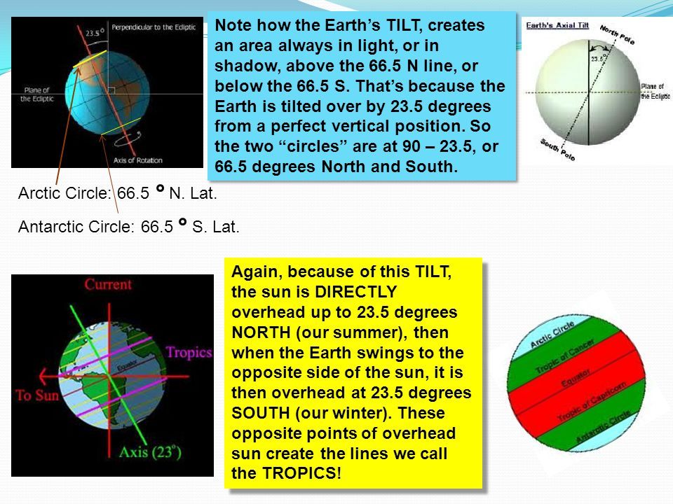 Note how the Earth's TILT, creates an area always in light, or in shadow, above the 66.5 N line, or below the 66.5 S. That's because the Earth is tilted over by 23.5 degrees from a perfect vertical position. So the two circles are at 90 – 23.5, or 66.5 degrees North and South.