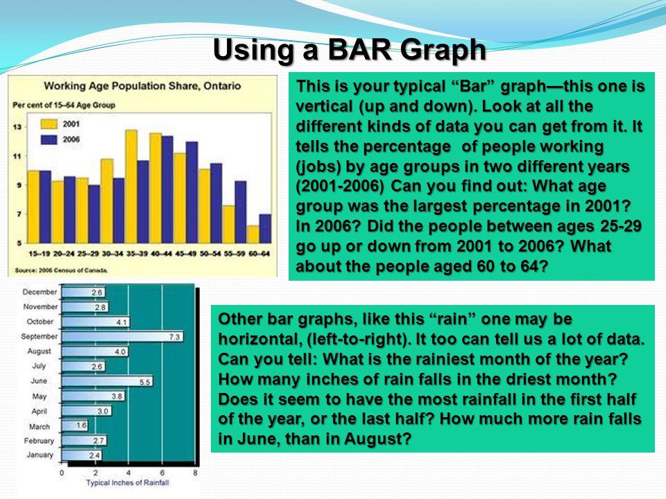 Using a BAR Graph