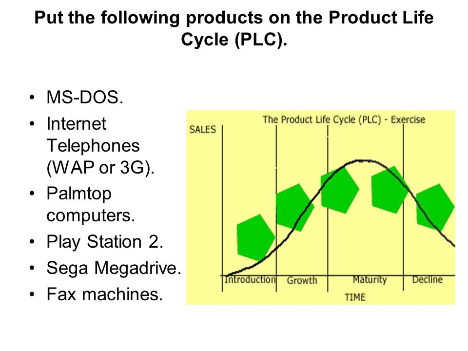 Put the following products on the Product Life Cycle (PLC).