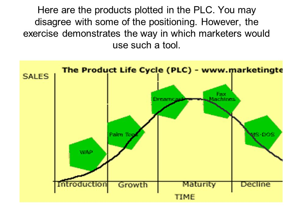 Here are the products plotted in the PLC