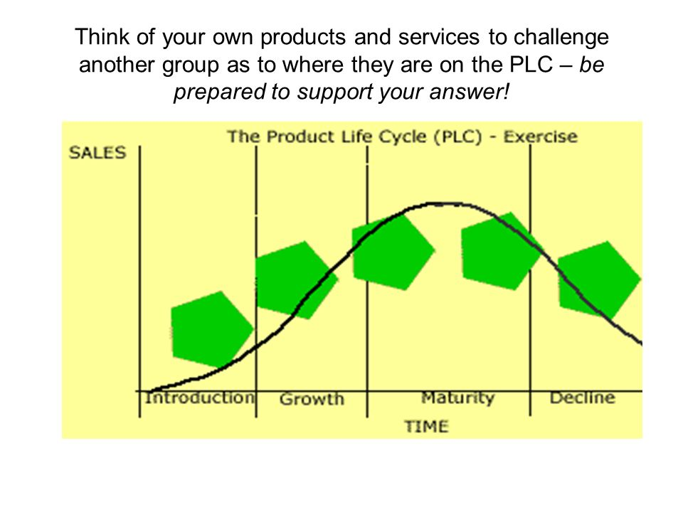 Think of your own products and services to challenge another group as to where they are on the PLC – be prepared to support your answer!