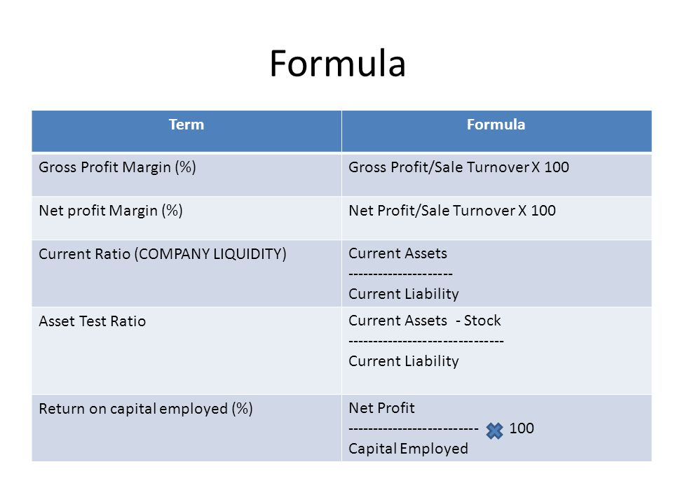 Formula Formula Term Gross Profit/Sale Turnover X 100