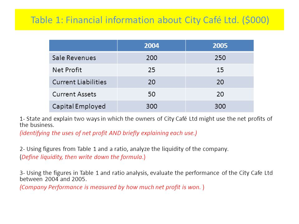Table 1: Financial information about City Café Ltd. ($000)