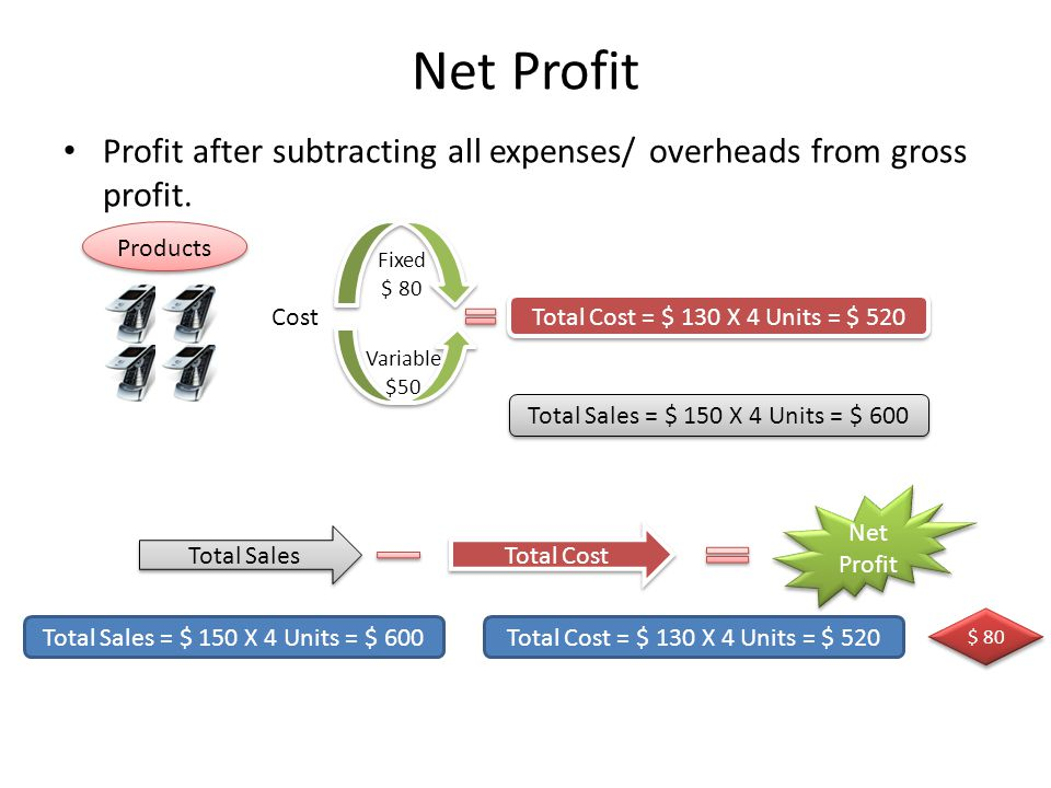 Net Profit Profit after subtracting all expenses/ overheads from gross profit. Products. Fixed. $ 80.