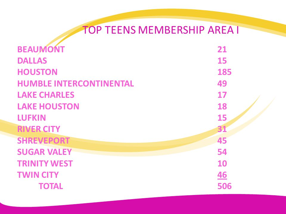 TOP TEENS MEMBERSHIP AREA I