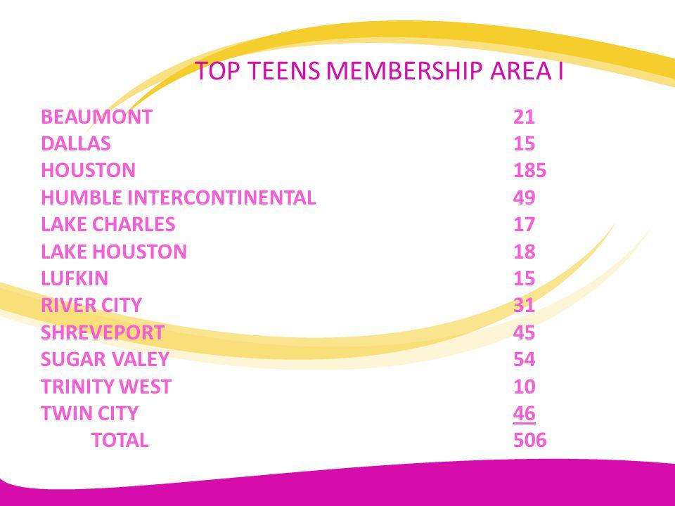 TOP TEENS MEMBERSHIP AREA I