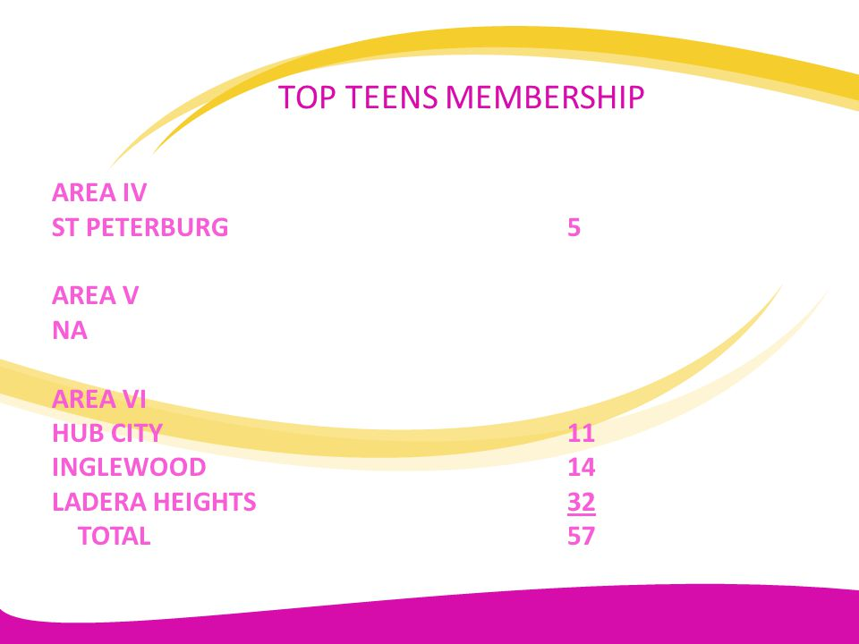 TOP TEENS MEMBERSHIP AREA IV ST PETERBURG 5 AREA V NA AREA VI