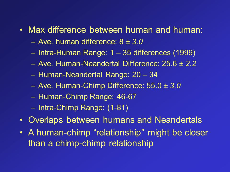 Max difference between human and human: