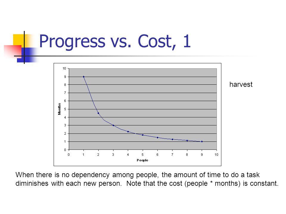 Progress vs. Cost, 1 harvest