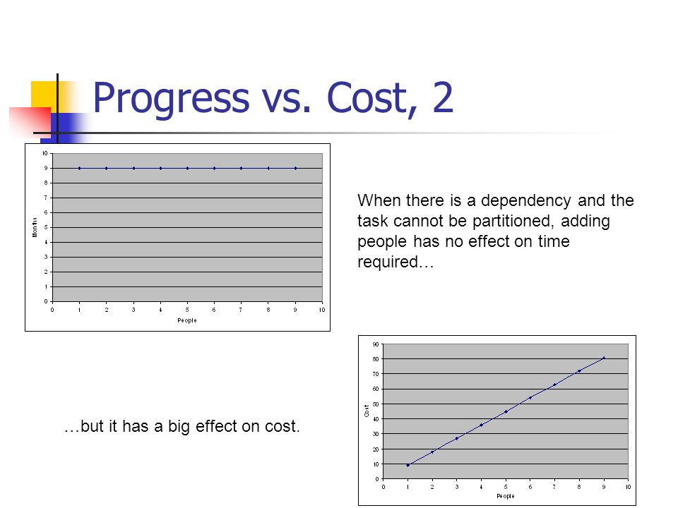 Progress vs. Cost, 2 When there is a dependency and the task cannot be partitioned, adding people has no effect on time required…