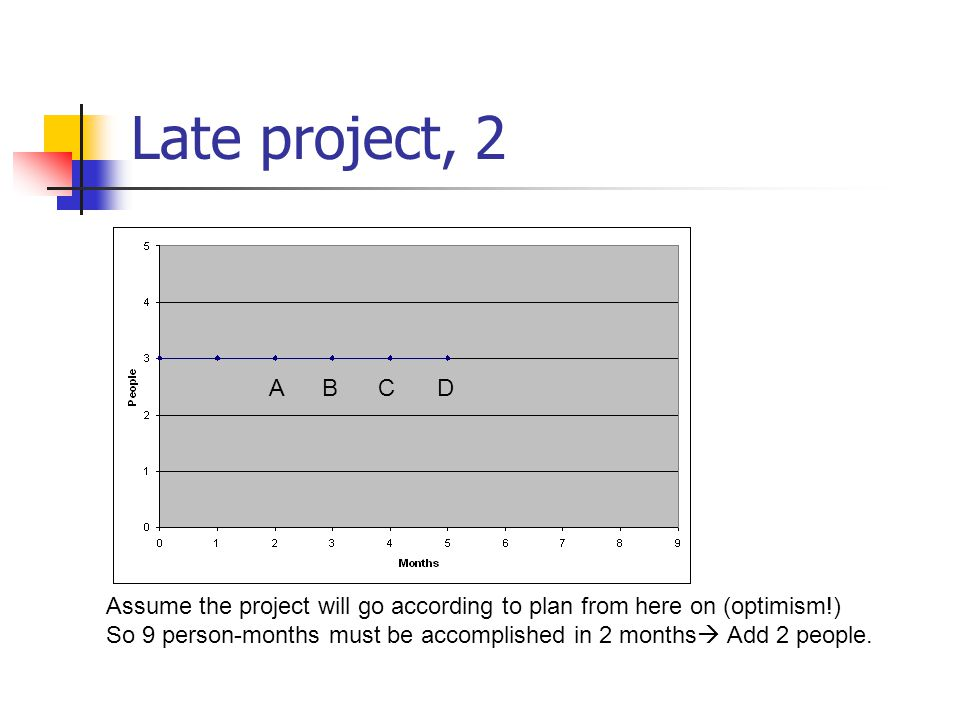 Late project, 2 A. B. C. D. Assume the project will go according to plan from here on (optimism!)
