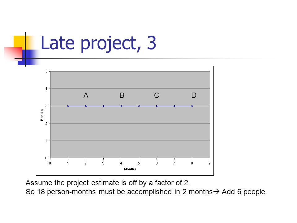 Late project, 3 A. B. C. D. Assume the project estimate is off by a factor of 2.