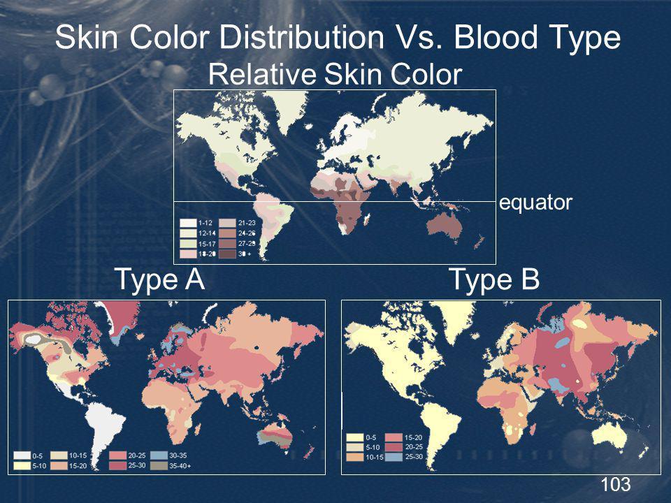 Skin Color Distribution Vs. Blood Type