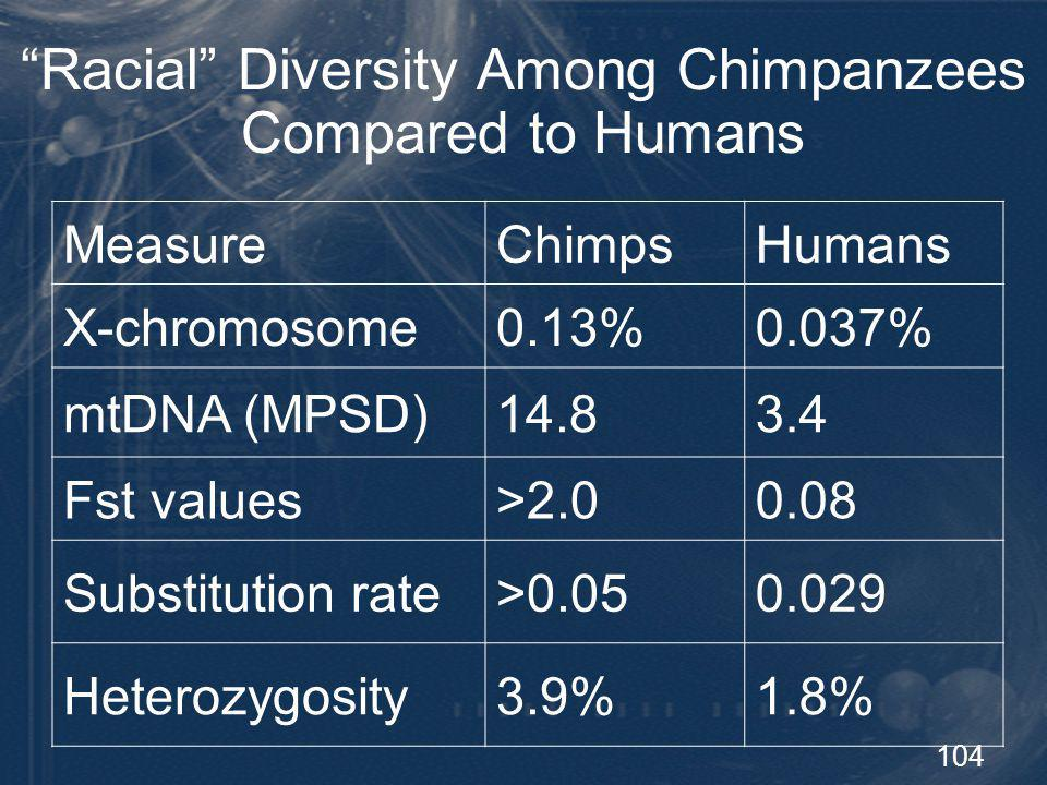 Racial Diversity Among Chimpanzees Compared to Humans
