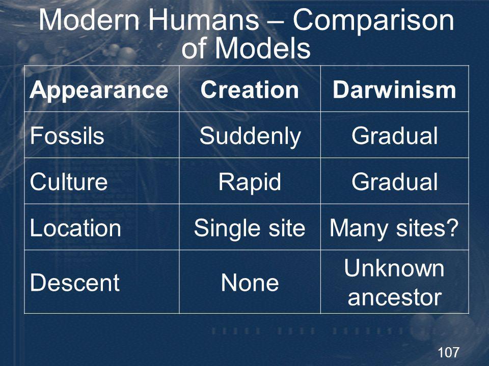 Modern Humans – Comparison of Models