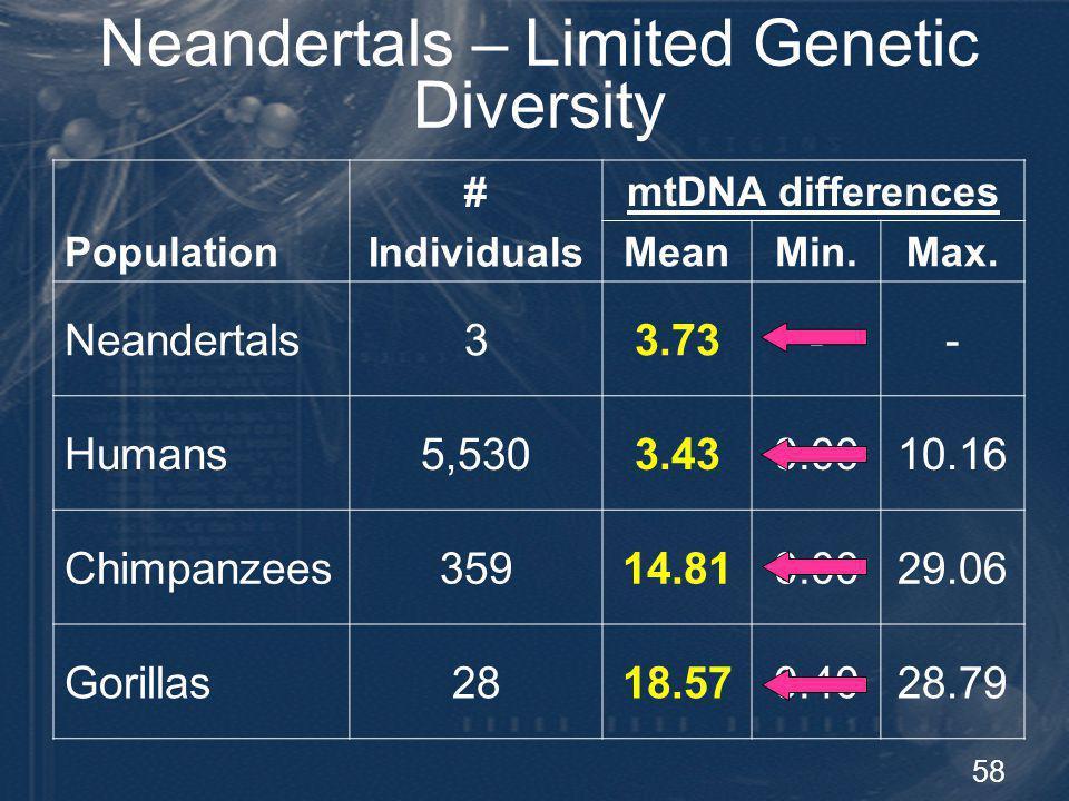 Neandertals – Limited Genetic Diversity