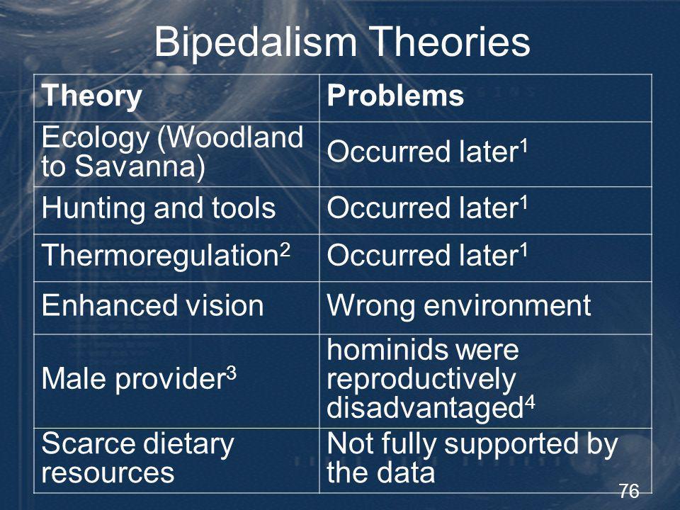 Bipedalism Theories Theory Problems Ecology (Woodland to Savanna)