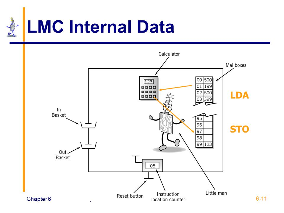 LMC Internal Data LDA STO Chapter 6 Little Man Computer