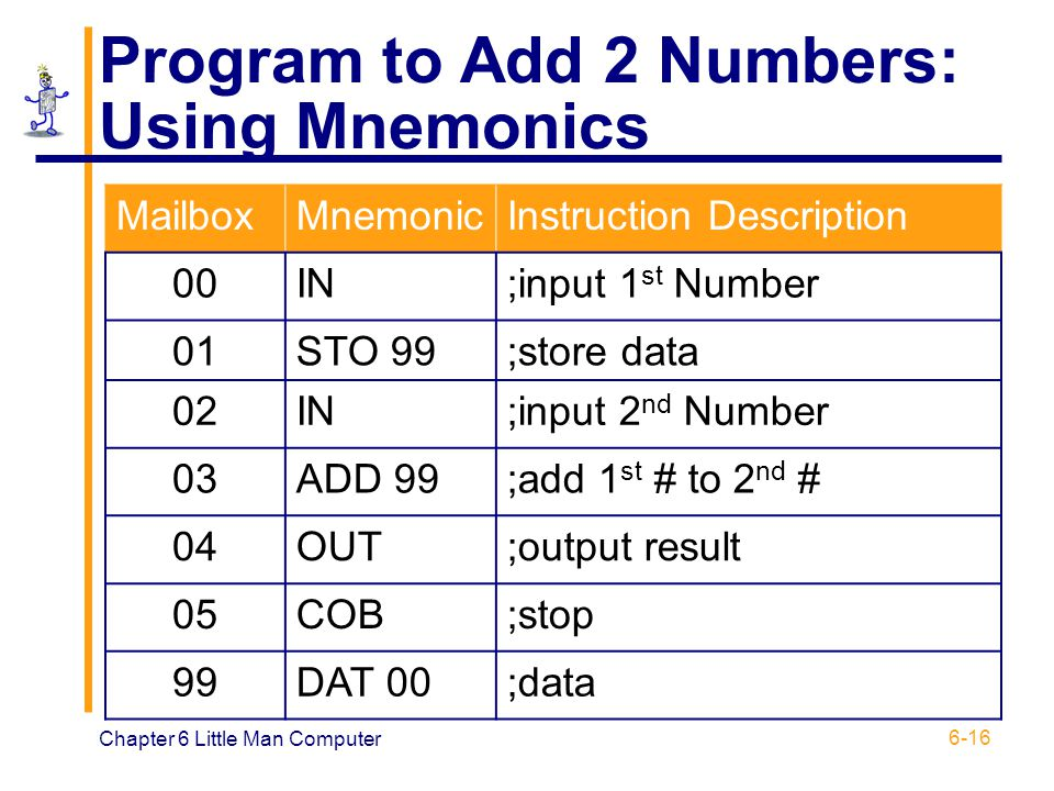Program to Add 2 Numbers: Using Mnemonics