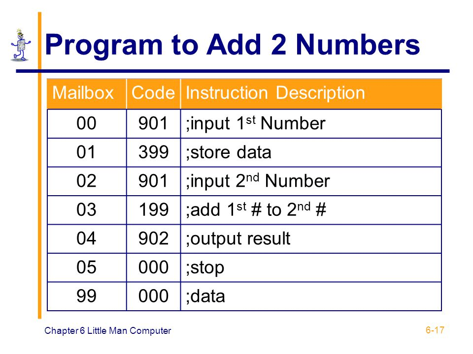 Program to Add 2 Numbers Mailbox Code Instruction Description 00 901