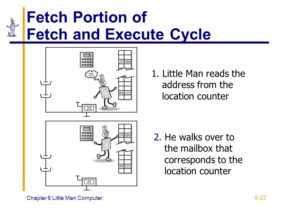 Fetch Portion of Fetch and Execute Cycle