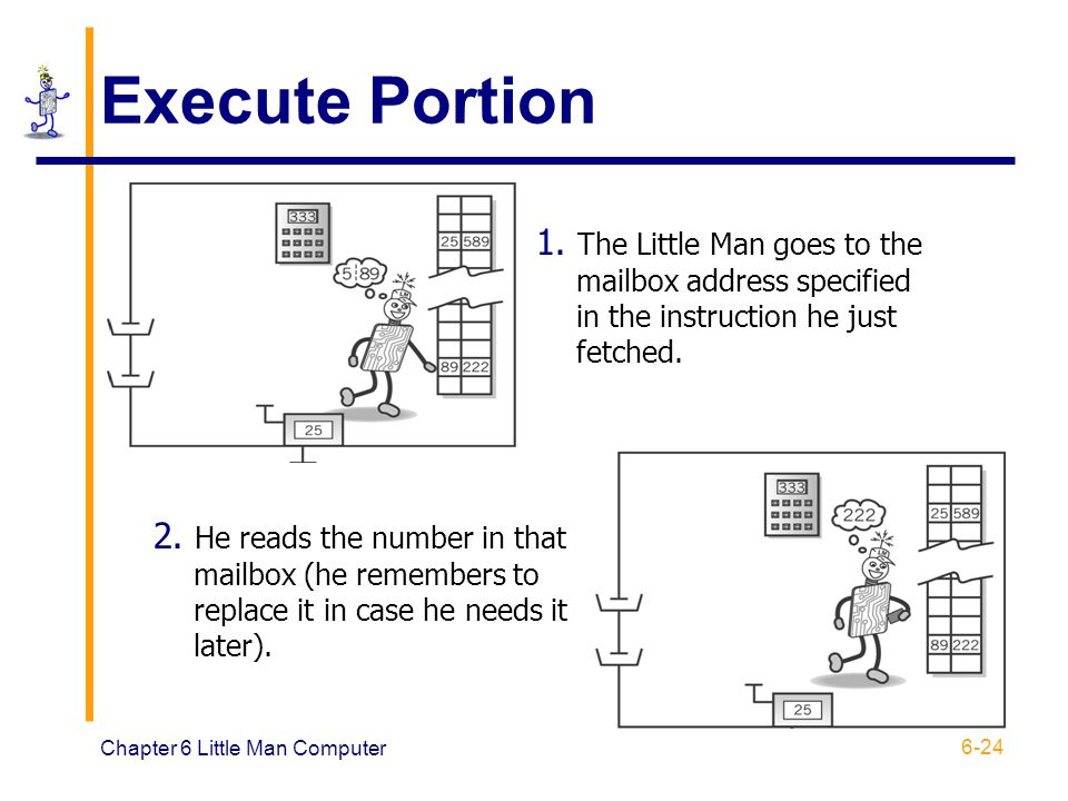 Execute Portion 1. The Little Man goes to the mailbox address specified in the instruction he just fetched.