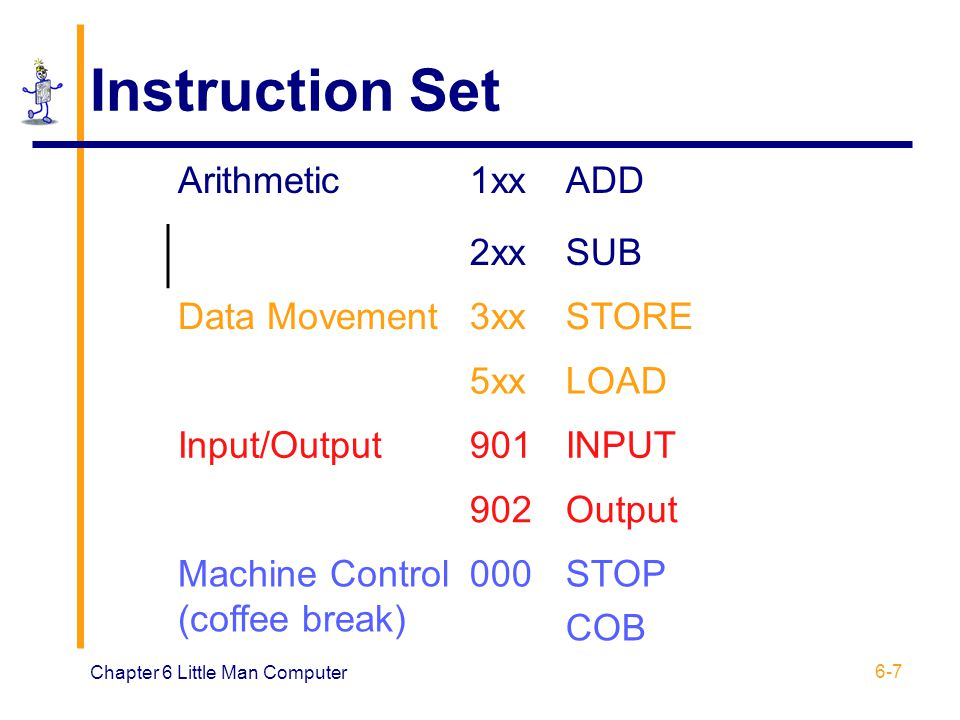 Instruction Set Arithmetic 1xx ADD 2xx SUB Data Movement 3xx STORE 5xx